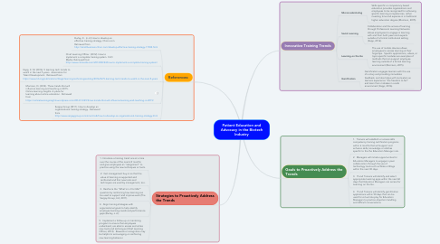 Mind Map: Patient Education and Advocacy in the Biotech Industry