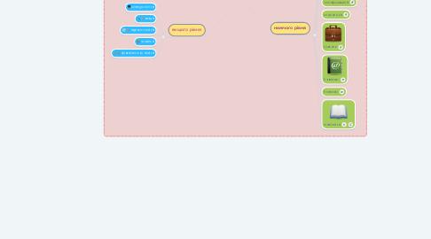 Mind Map: Класифікація міжнародних інформаційних систем