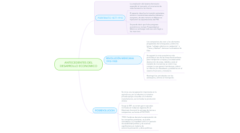 Mind Map: ANTECEDENTES DEL DESARROLLO ECONOMICO