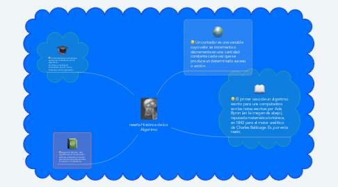 Mind Map: reseña Histórica de los  Algoritmo