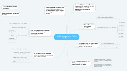 Mind Map: La Solidaridad Como Acción Individual