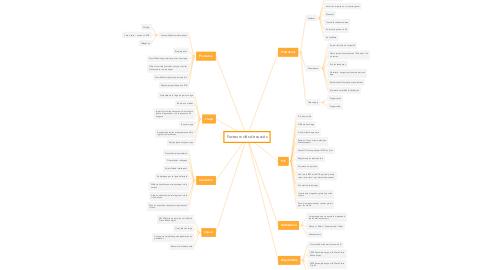 Mind Map: Facteurs clés de succès