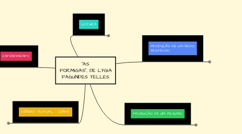 """Mind Map: """"AS FORMIGAS"""", DE LYGIA FAGUNDES TELLES"""