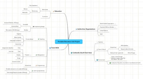 Mind Map: Portable Education Unit Project