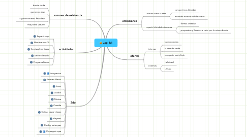 Mind Map: Japi Mi