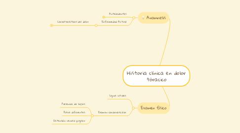 Mind Map: Historia clínica en dolor tóracico