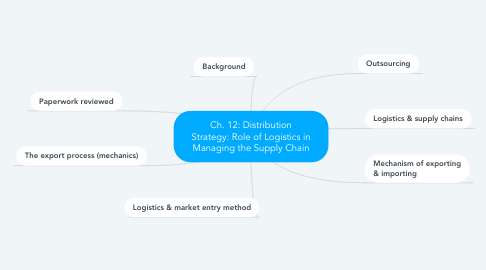 Mind Map: Ch. 12: Distribution Strategy: Role of Logistics in Managing the Supply Chain