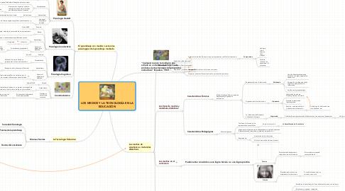Mind Map: LOS MEDIOS Y LA TECNOLOGÍA EN LA EDUCACIÓN