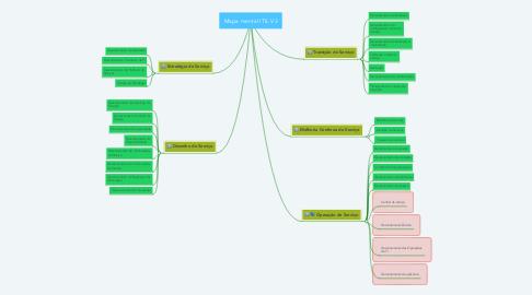 Mind Map: Mapa mental ITIL V3