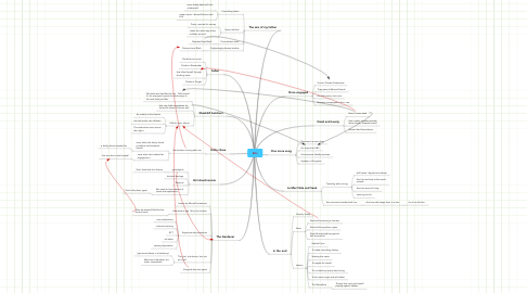 Mind Map: Eris