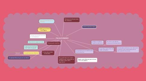 Mind Map: FALSACIONISMO.