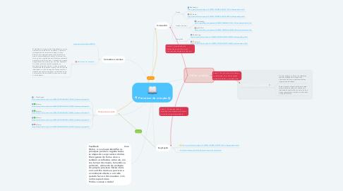 Mind Map: Processo de criação