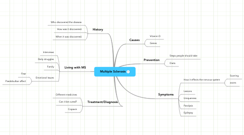Mind Map: Multiple Sclerosis