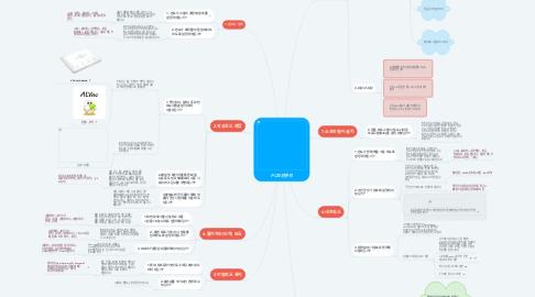 Mind Map: PC보안관리