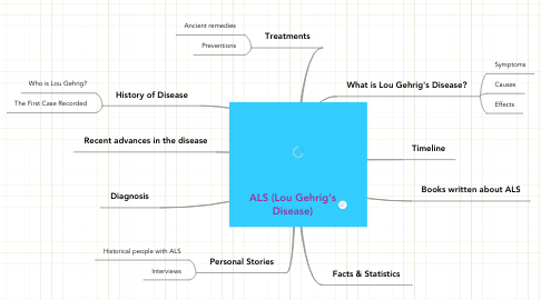 Mind Map: ALS (Lou Gehrig's Disease)
