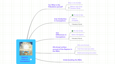 Mind Map: Rapture: Facts vs. Conceptions