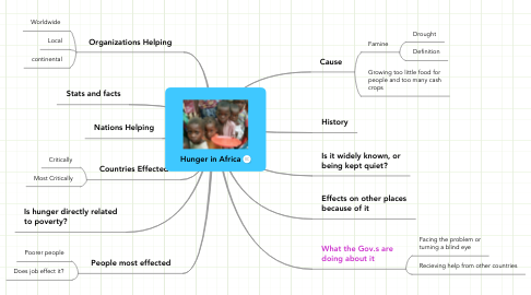 Mind Map: Hunger in Africa