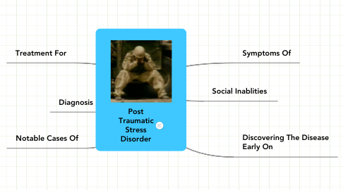Mind Map: Post Traumatic Stress Disorder
