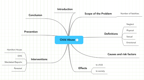 Mind Map: Child Abuse