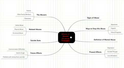 Mind Map: Effects of Mental Abuse on Teenagers