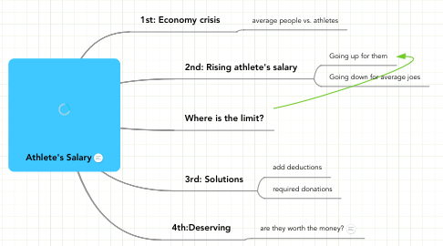 Mind Map: Athlete's Salary
