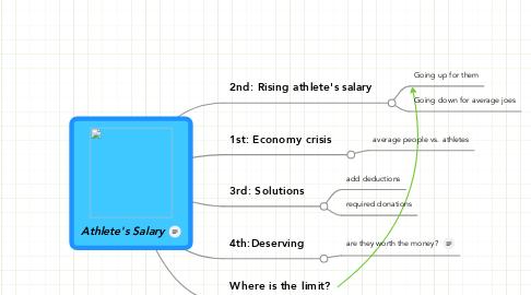Mind Map: Athlete