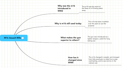 Mind Map: M16 Assault Rifle