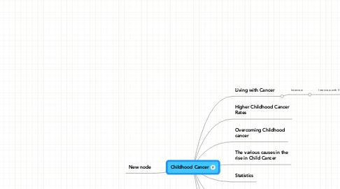 Mind Map: Childhood Cancer