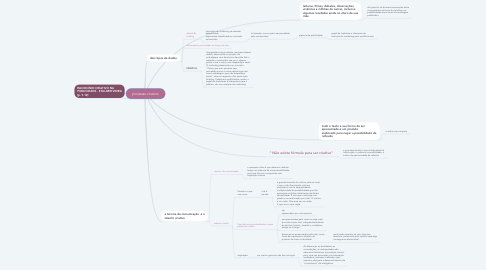 Mind Map: processo criativo