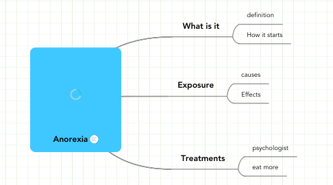 Mind Map: Anorexia