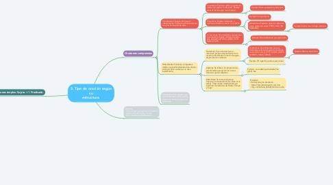 Mind Map: 3. Tipo de oración según su estructura.