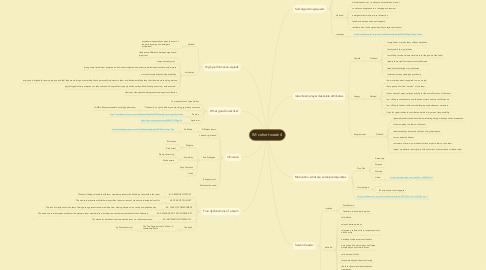 Mind Map: IM cohort week 4