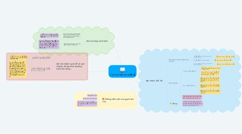 Mind Map: Chính sách bảo hành/đổi trả