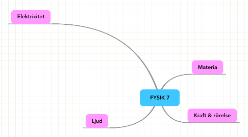 Mind Map: FYSIK 7