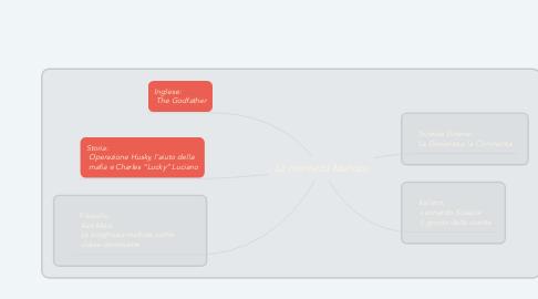 Mind Map: La mentalità Mafiosa
