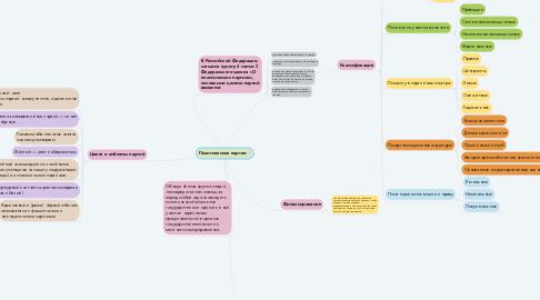 Mind Map: Политические партии