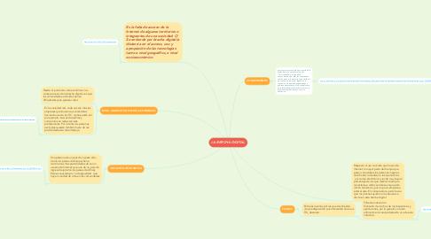 Mind Map: LA BRECHA DIGITAL