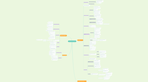 Mind Map: CHILD PSYCHOPATHOLOGY