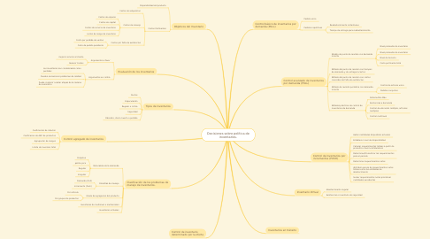 Mind Map: Decisiones sobre política de inventarios.