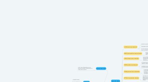 Mind Map: Conceptos Basicos de Redes