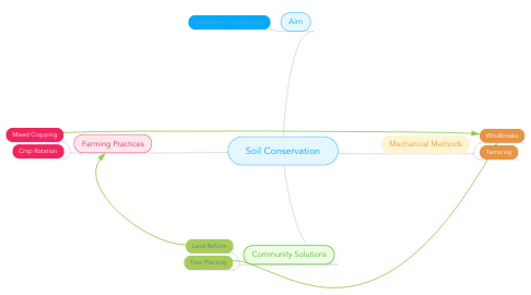 Mind Map: Soil Conservation