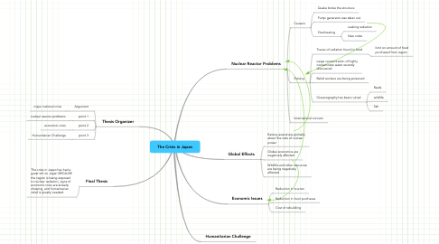 Mind Map: The Crisis in Japan