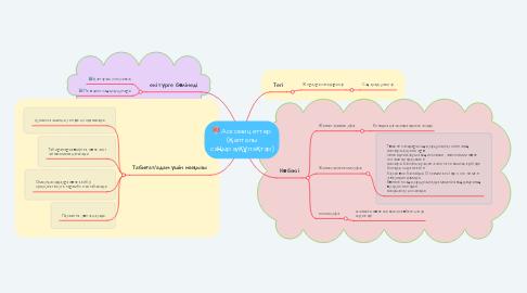 Mind Map: Аскомицеттер (қалталы саңырауқұлақтар)