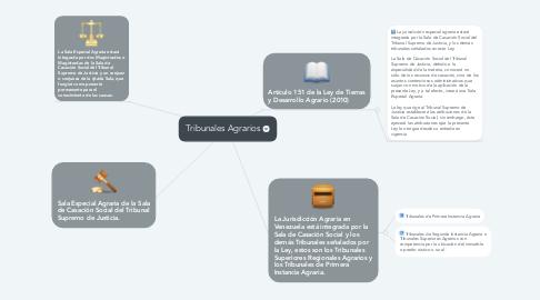 Mind Map: Tribunales Agrarios