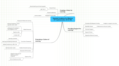 Mind Map: Essential Conditions for Effective ICT Implementation (S2 & W2)