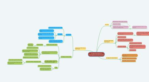 Mind Map: La décolonisation et l'émergence du tiers-monde