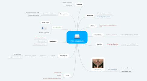 Mind Map: TIPOS DE LECTURA