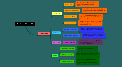 "Mind Map: Conflicts in ""Macbeth"""