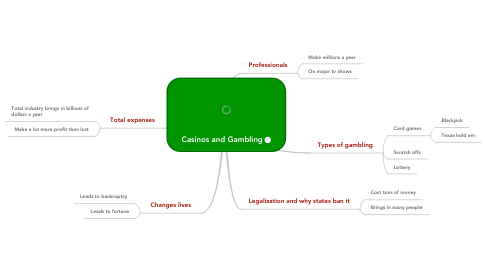 Mind Map: Casinos and Gambling
