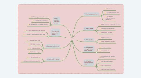 Mind Map: La cultura en la colonia